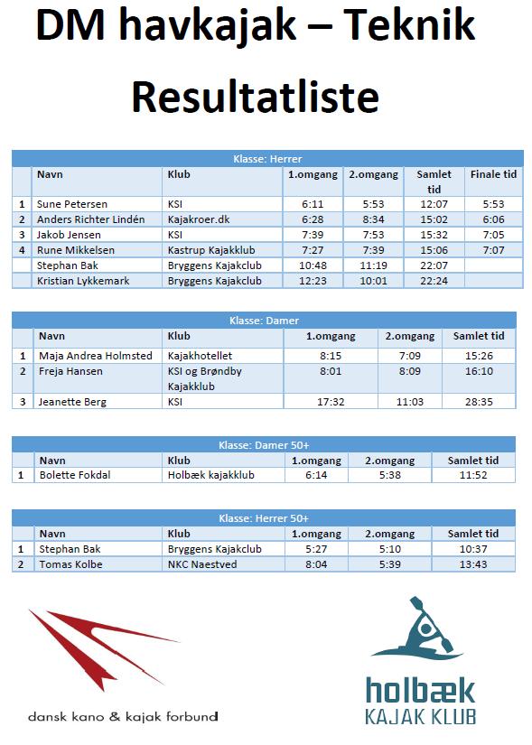 DM i havkajak Teknik 2018 - Resultater 1 af 2