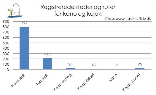 Registrerede steder og ruter